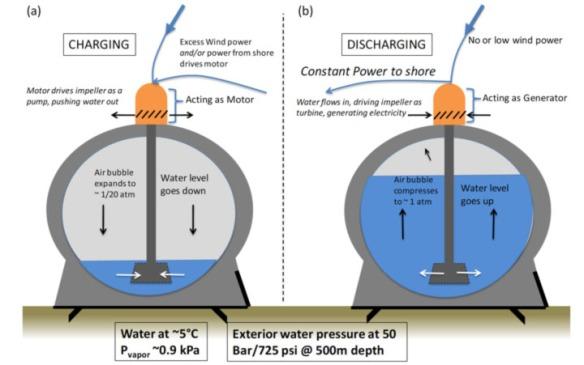 Ocean Energy Storage